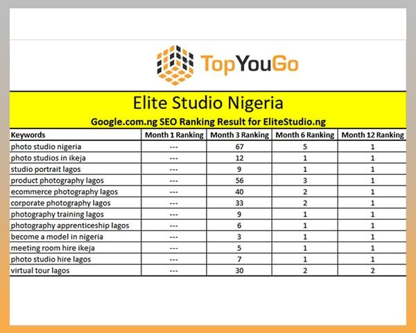 SEO Agency Nigeria - SERP Ranking