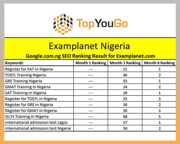 SEO Agency Lagos Nigeria - SERP Ranking