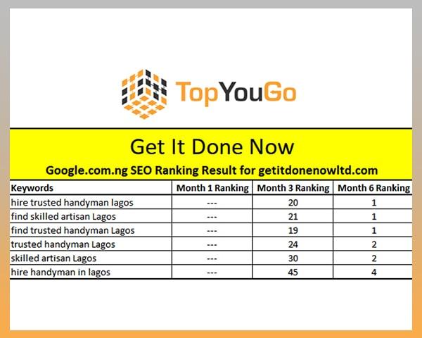 Best SEO Company in Nigeria - SERP Ranking