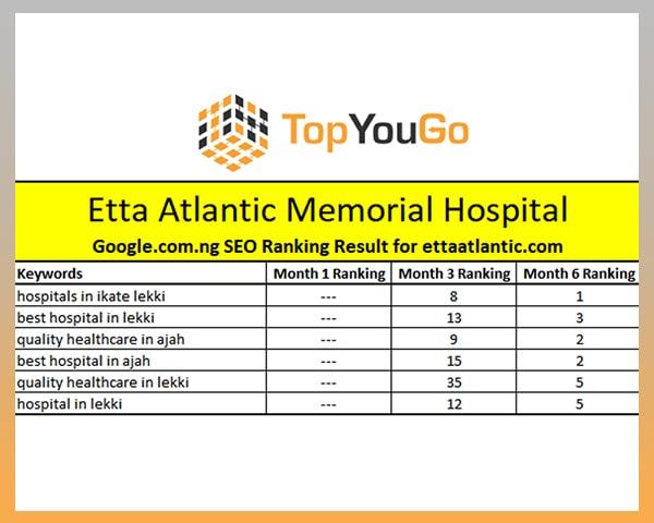 Best SEO Agency in Nigeria - SERP Ranking