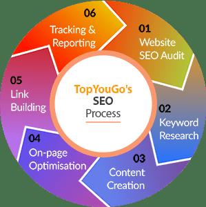 SEO Process for TopYouGo SEO Agency Nigeria